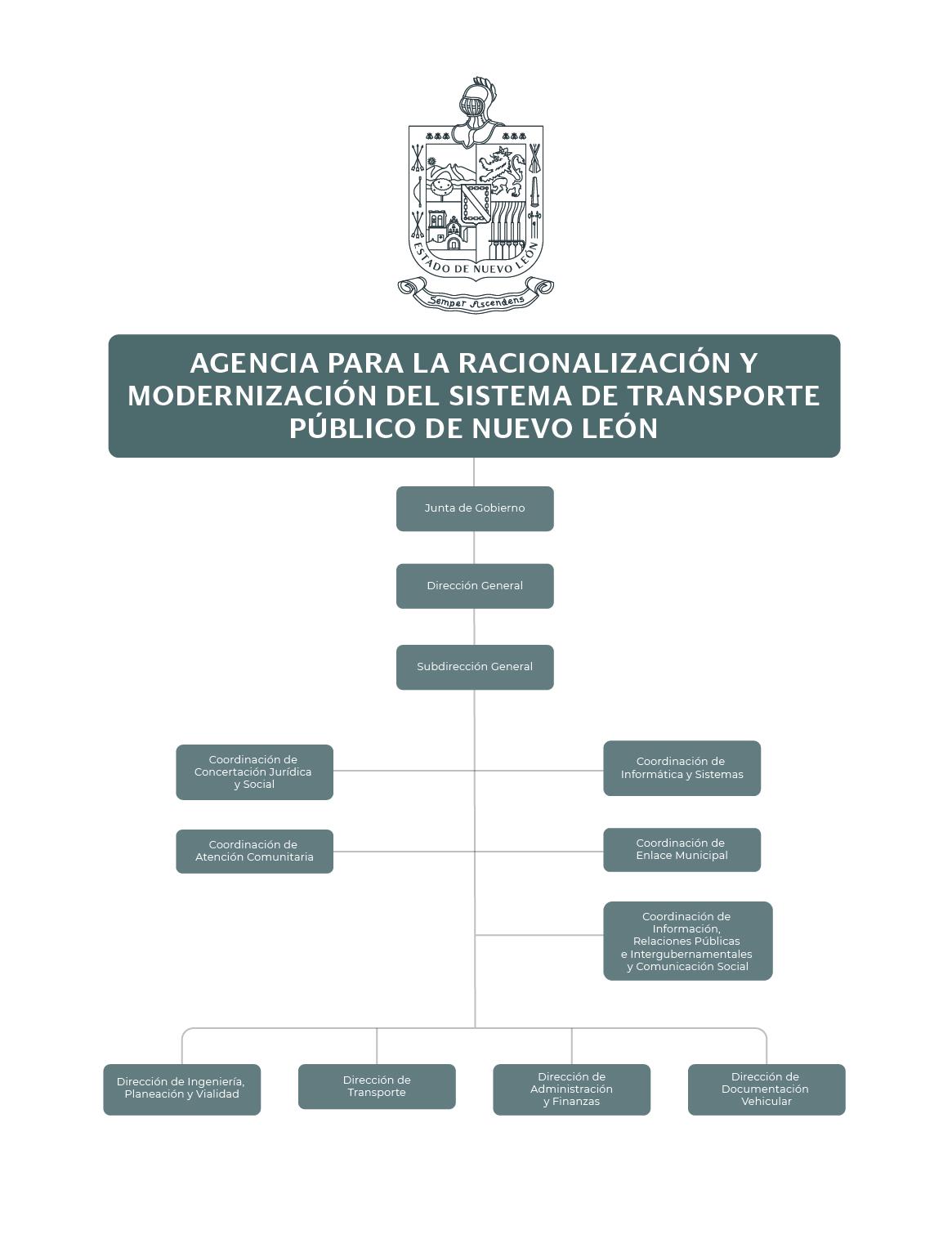 Organigrama de la Agencia para la Racionalización y Modernización del Sistema de Transporte Público de Nuevo León