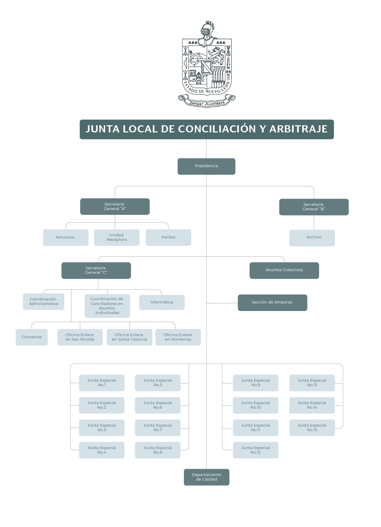 Organigrama de la Junta Local de Conciliación y Arbitraje