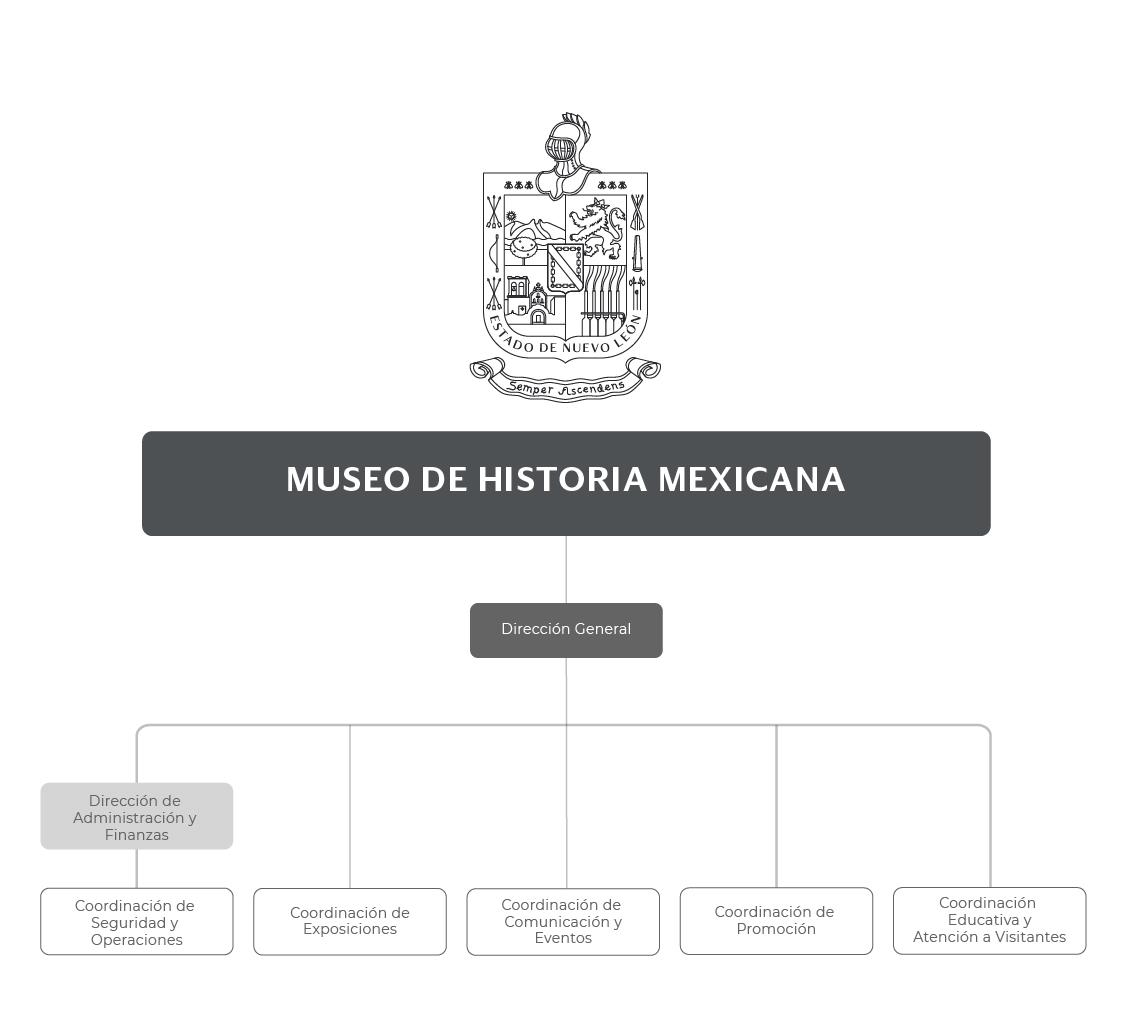 Organigrama de 3 Museos