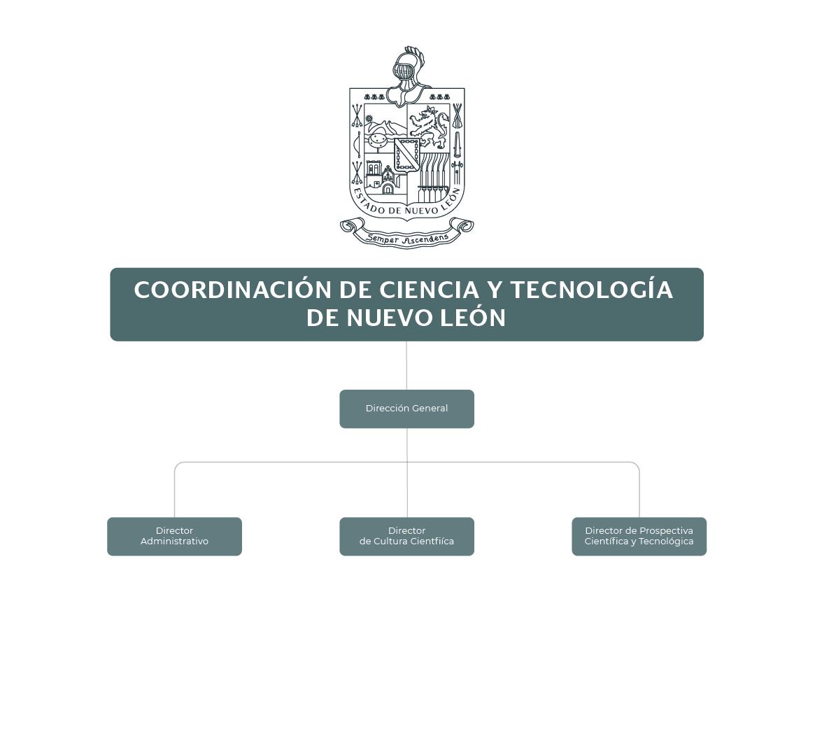 Organigrama de la Coordinación de Ciencia y Tecnología de Nuevo León