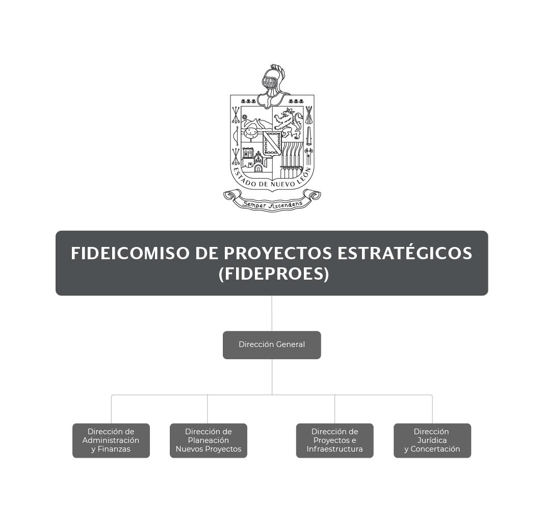 Organigrama del Fideicomiso de Proyectos Estratégicos