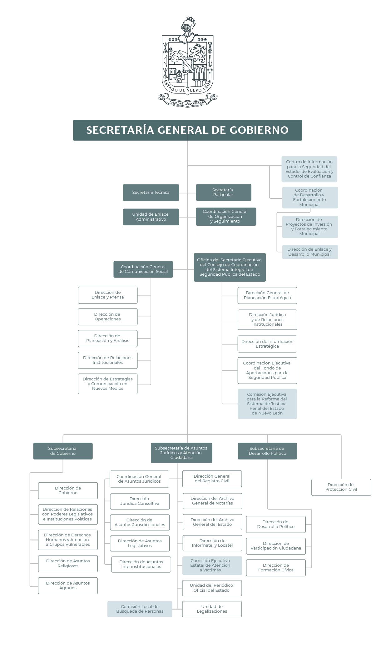 Organigrama de la Secretaría General de Gobierno