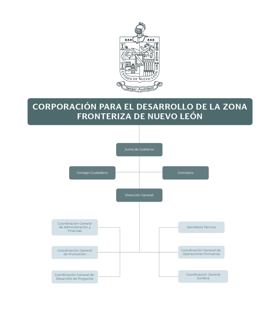 Organigrama de la Corporación para el Desarrollo de la Zona Fronteriza de Nuevo León