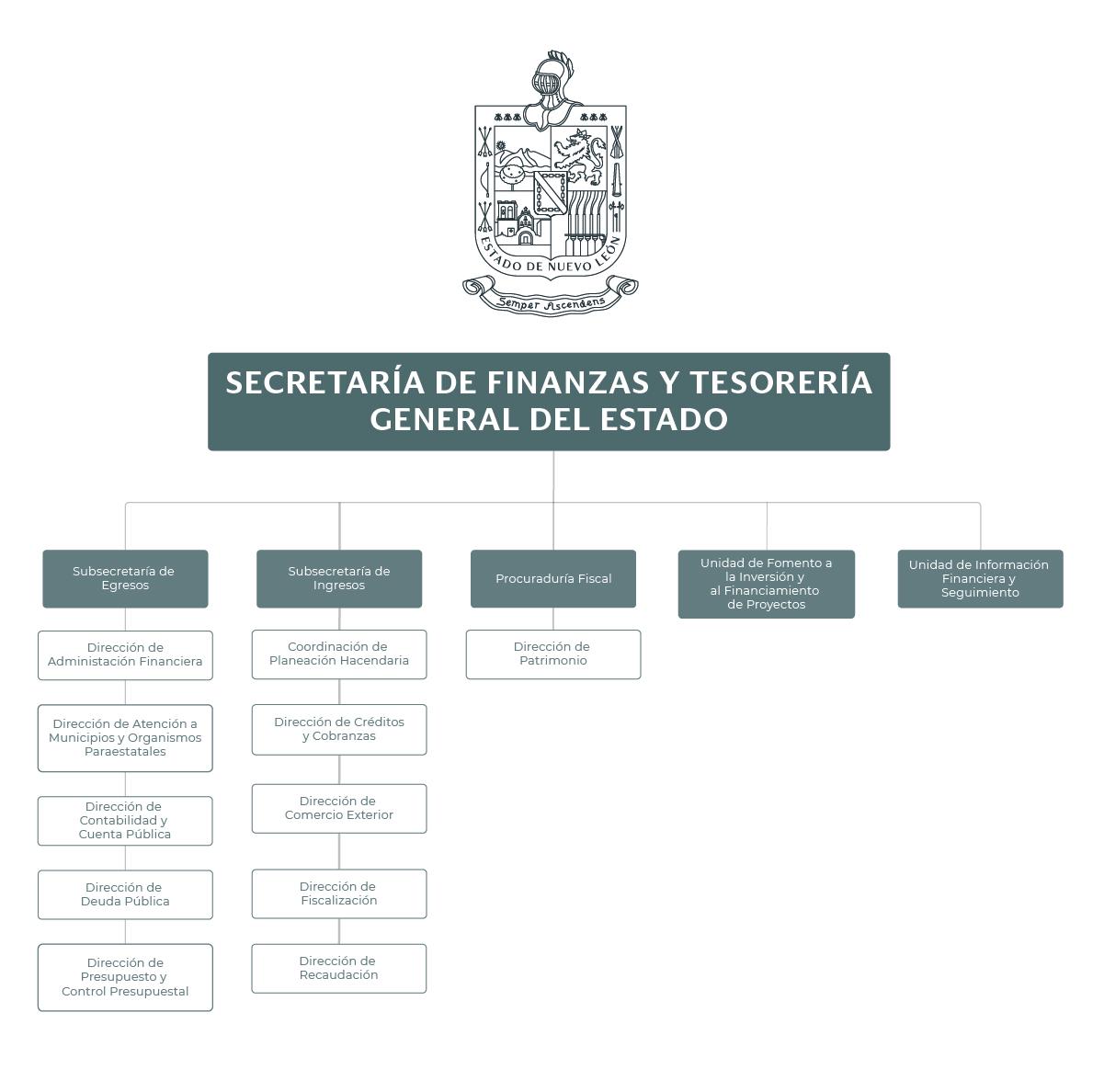 Organigrama de la Secretaría de Finanzas y Tesorería General del Estado