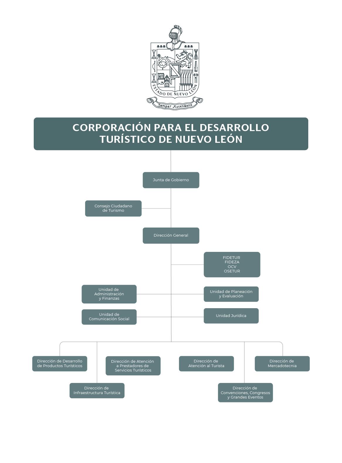 Organigrama de la Corporación para el Desarrollo Turístico de Nuevo León