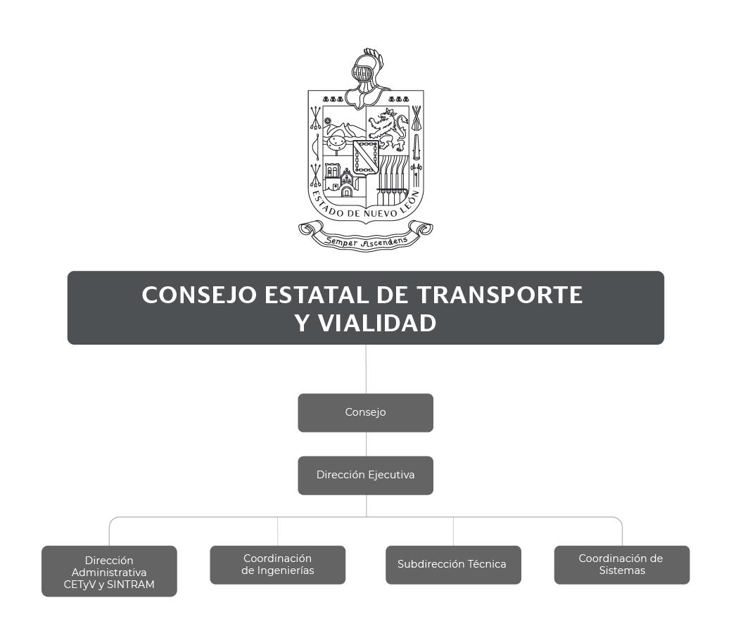 Organigrama del Consejo Estatal de Transporte y Vialidad