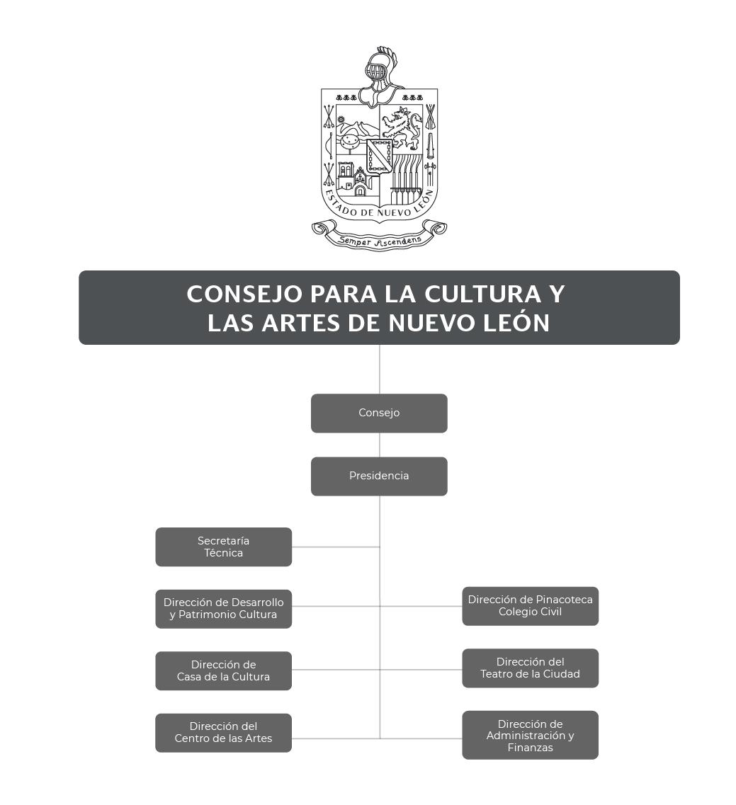Organigrama del Consejo para la Cultura y las Artes de Nuevo León (CONARTE)