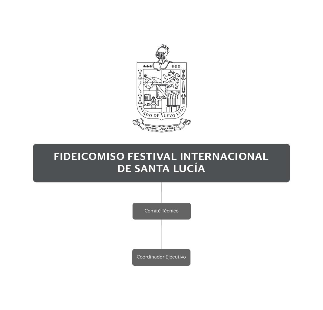 Organigrama del Fideicomiso Festival Internacional de Santa Lucía