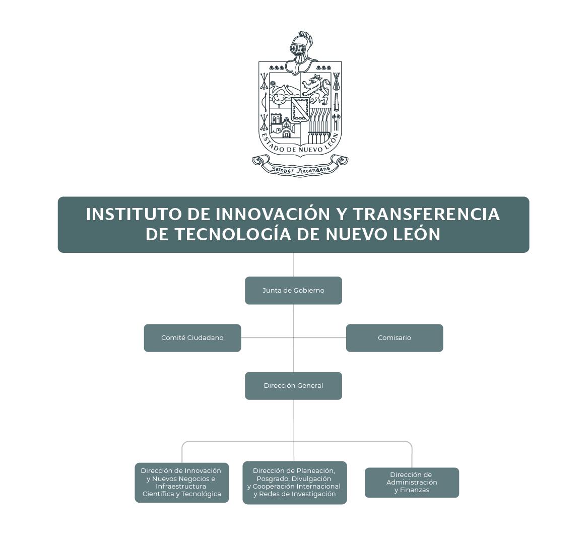 Organigrama del Instituto de Innovación y Transferencia de Tecnología de Nuevo León