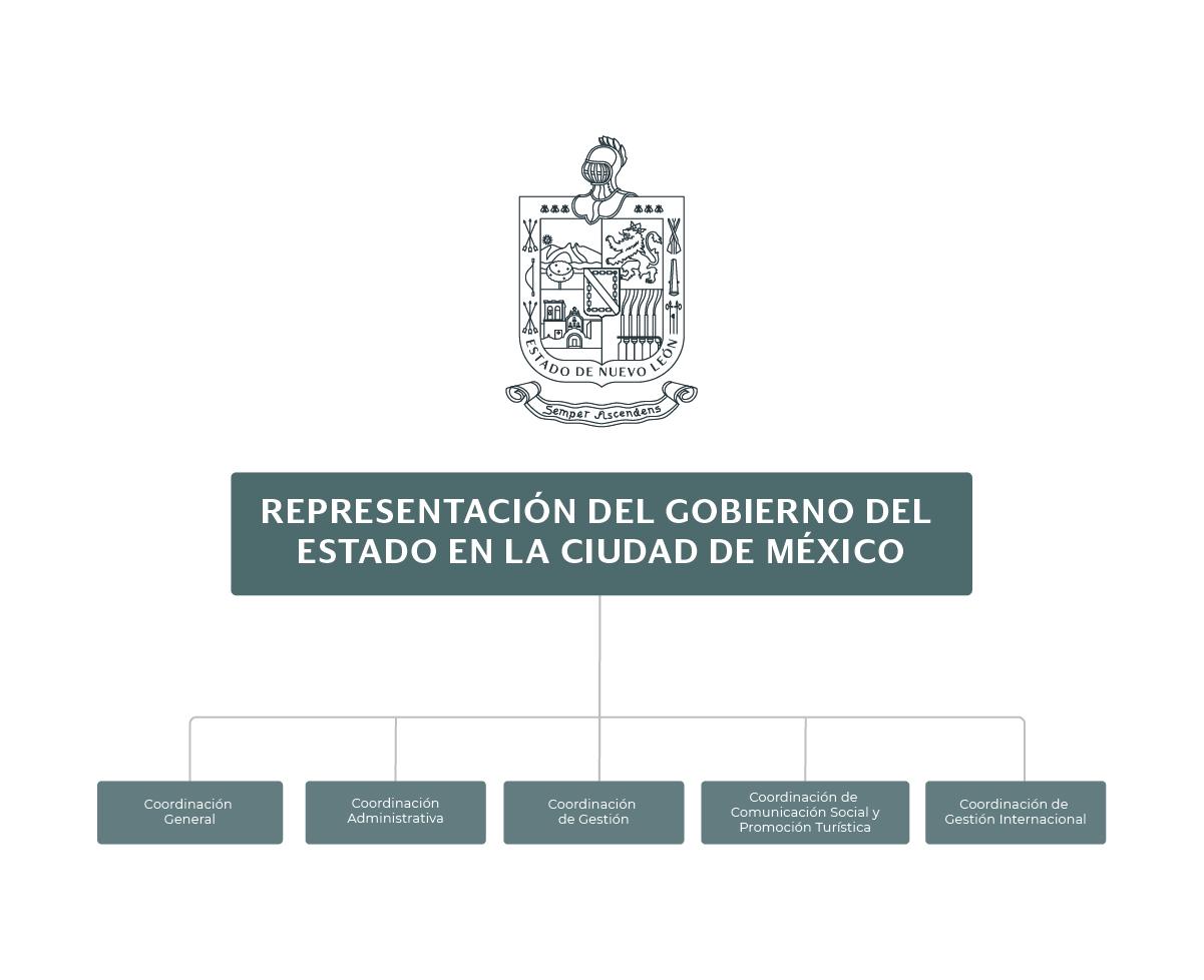 Organigrama de Representación del Gobierno del Estado en la Ciudad de México