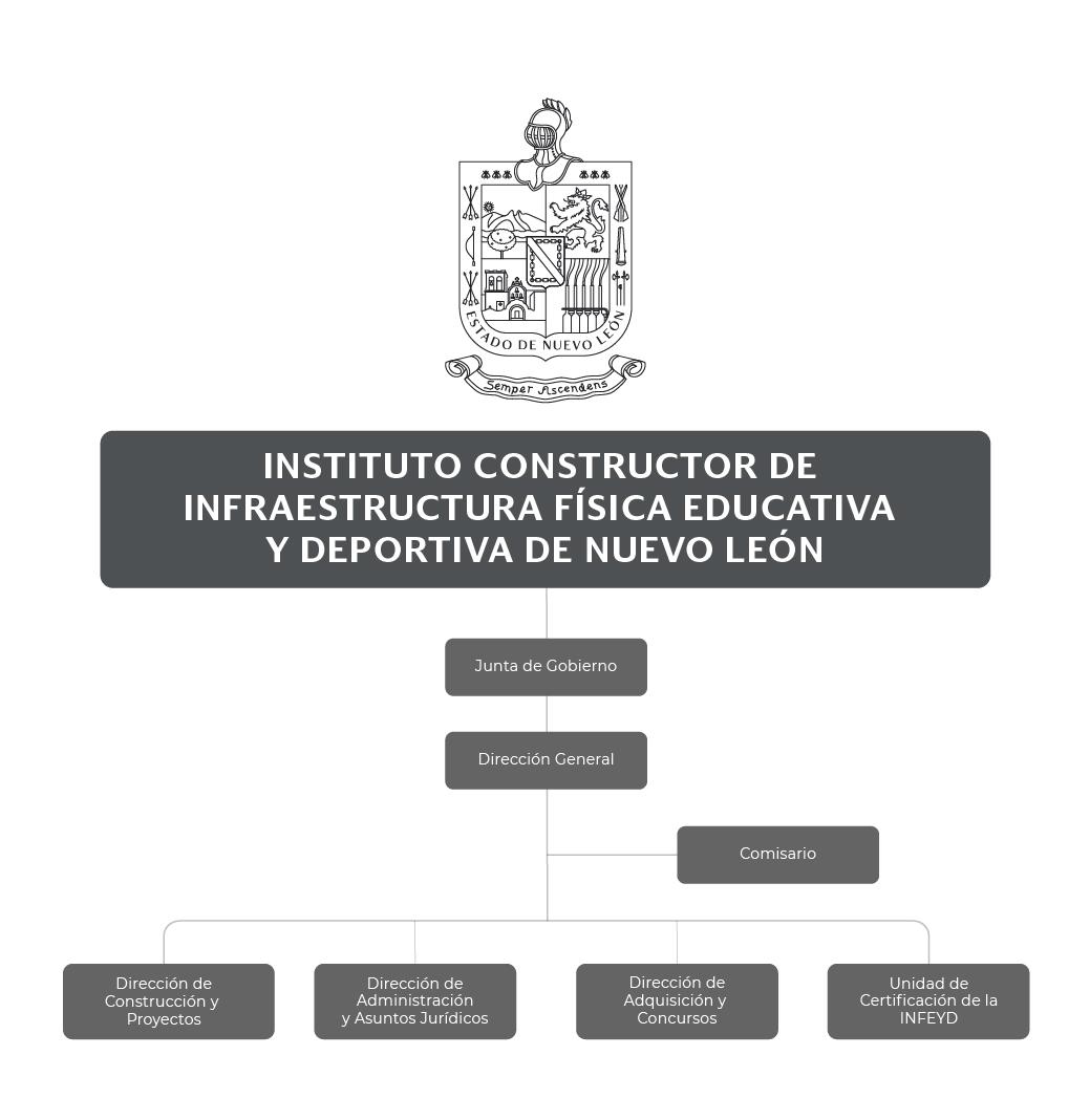 Organigrama del Instituto Constructor de Infraestructura Física Educativa y Deportiva de Nuevo León (ICIFED)