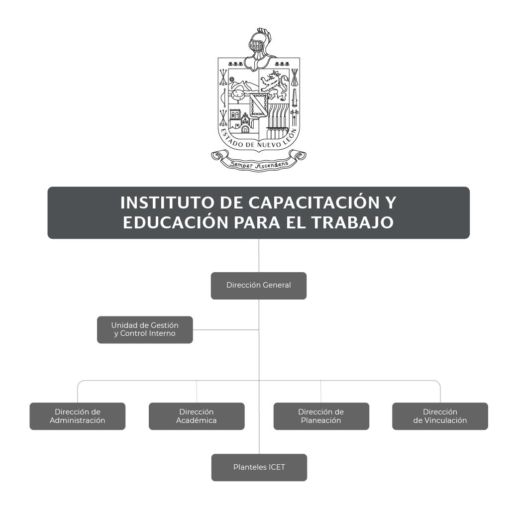 Organigrama del Instituto de Capacitación y Educación para el Trabajo del Estado de Nuevo León (ICET)
