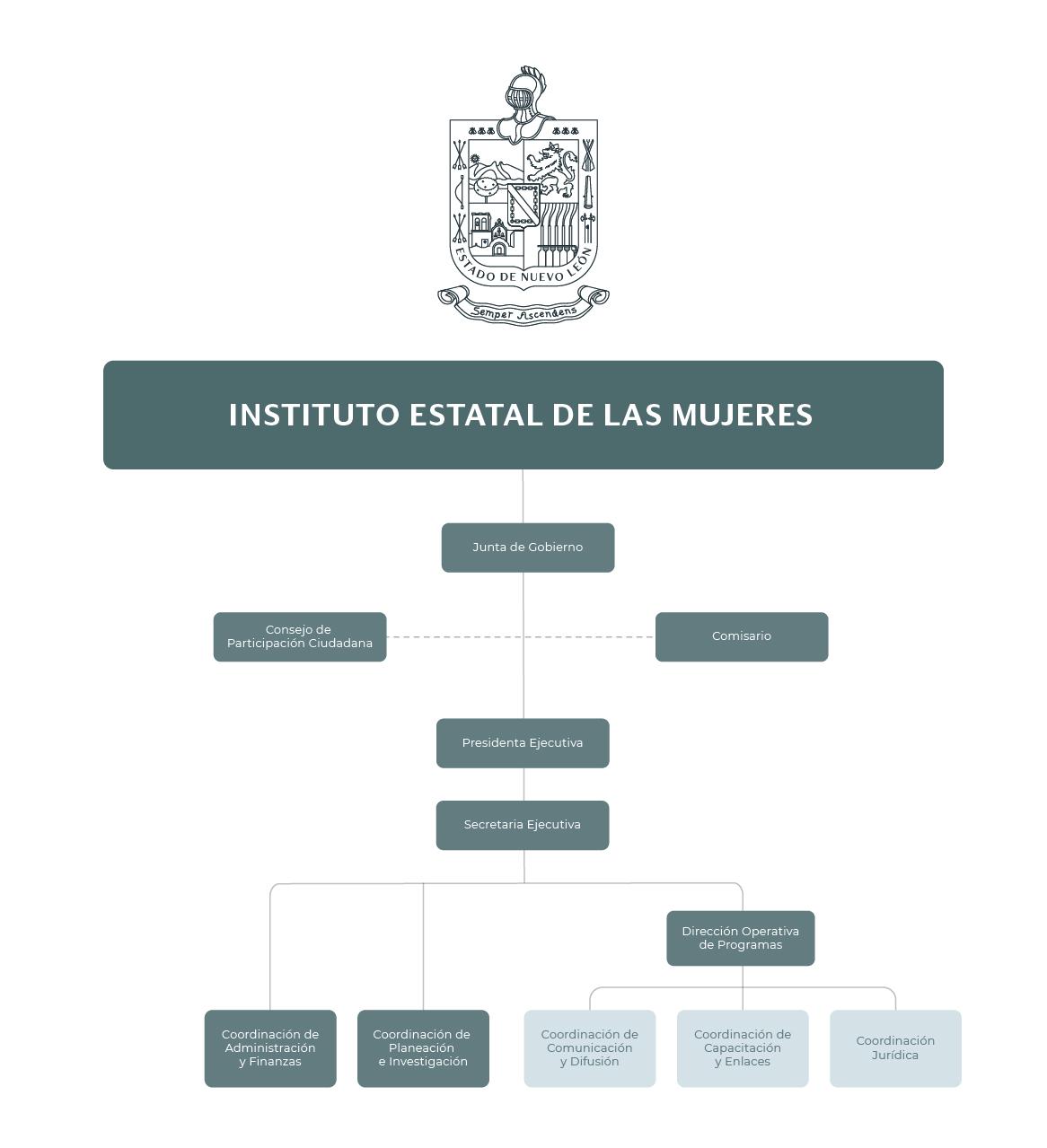 Organigrama del Instituto Estatal de las Mujeres