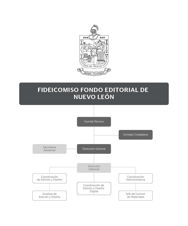 Organigrama del Fideicomiso Fondo Editorial de Nuevo León