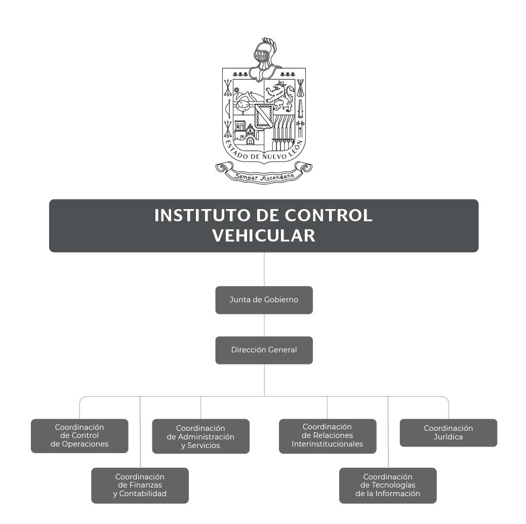 Organigrama del Instituto de Control Vehicular