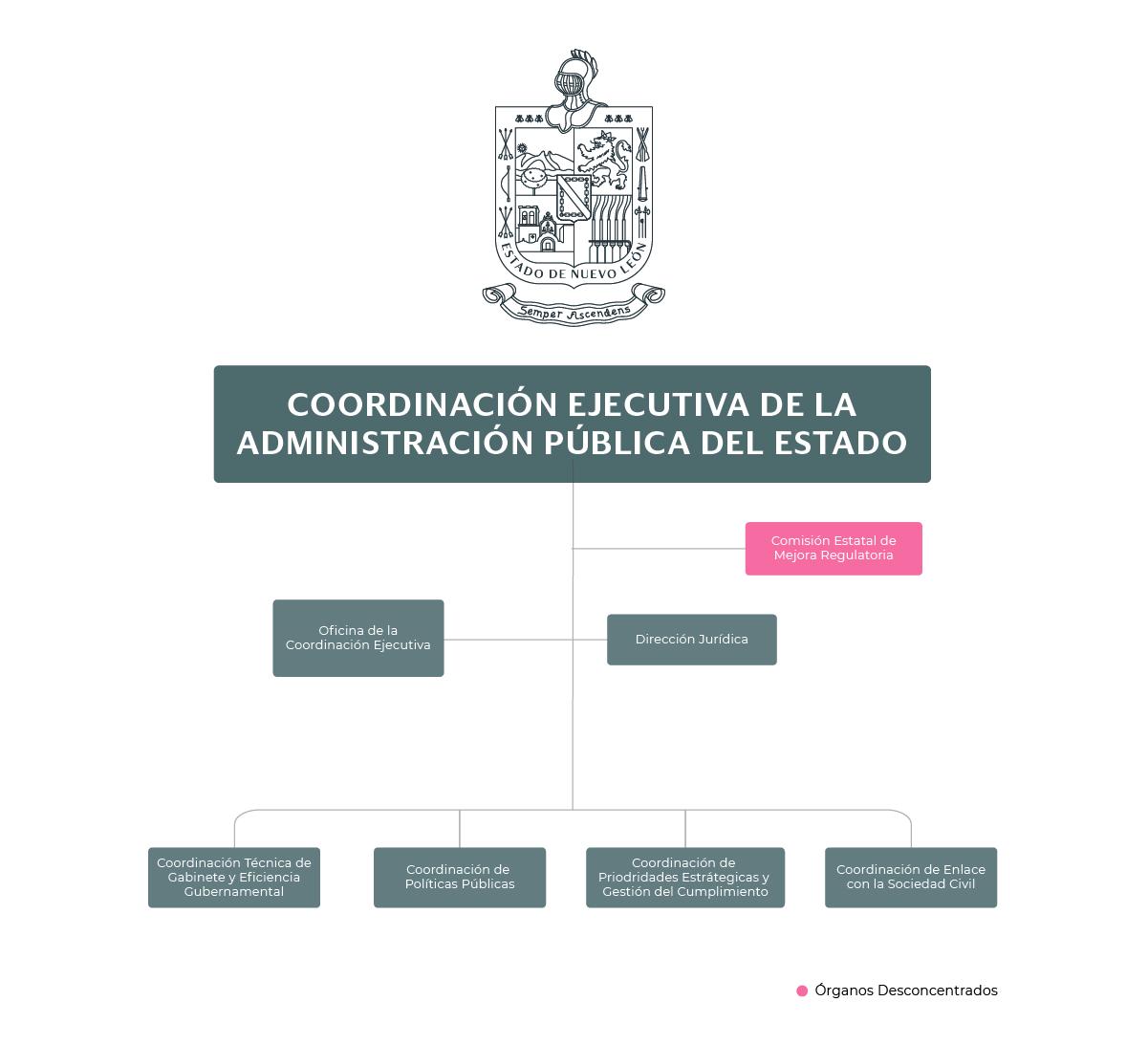 Organigrama de la Coordinación Ejecutiva de la Administración Pública del Estado