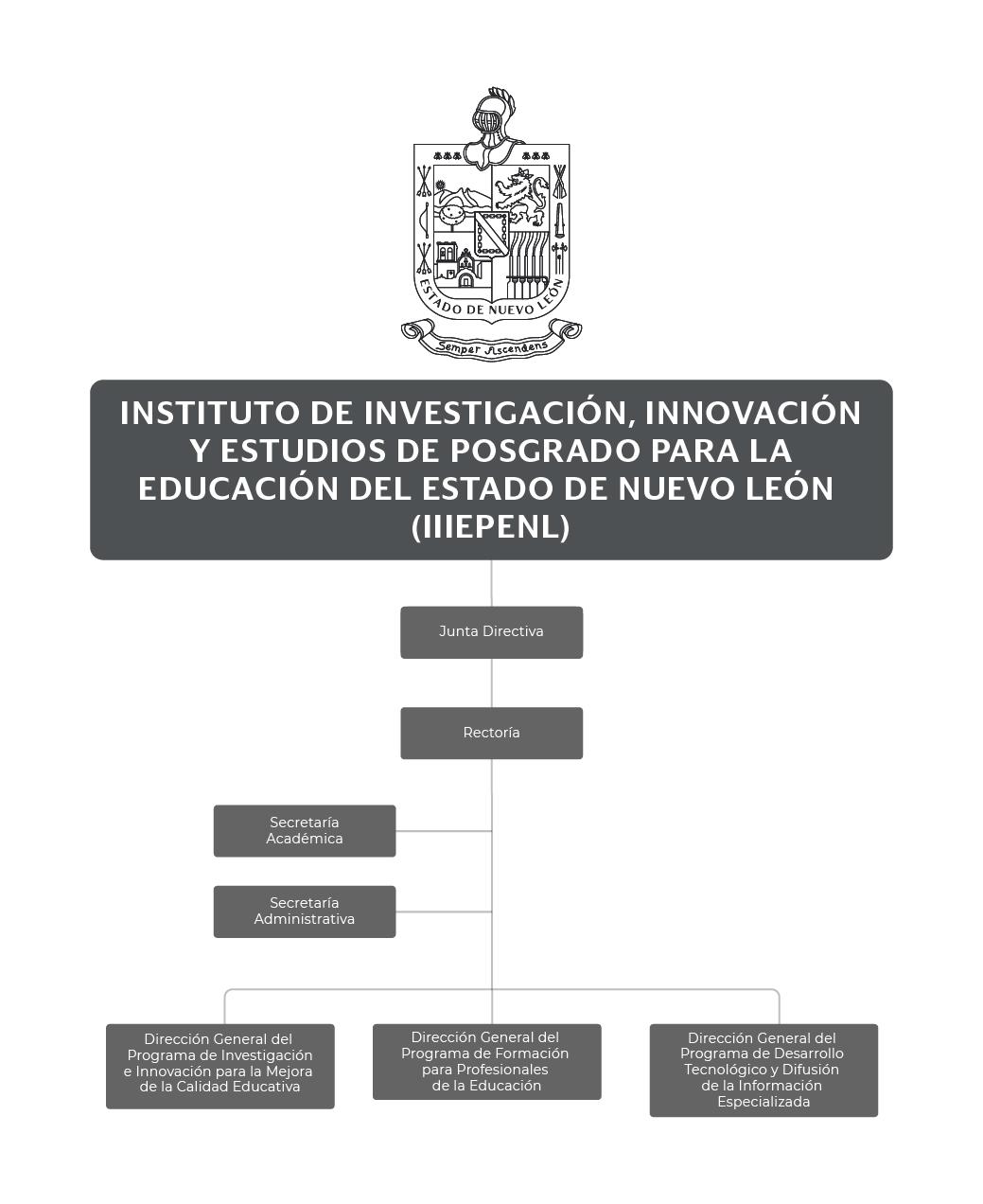 Organigrama del Instituto de Investigación, Innovación y Estudios de Posgrado para la Educación del Estado de NL