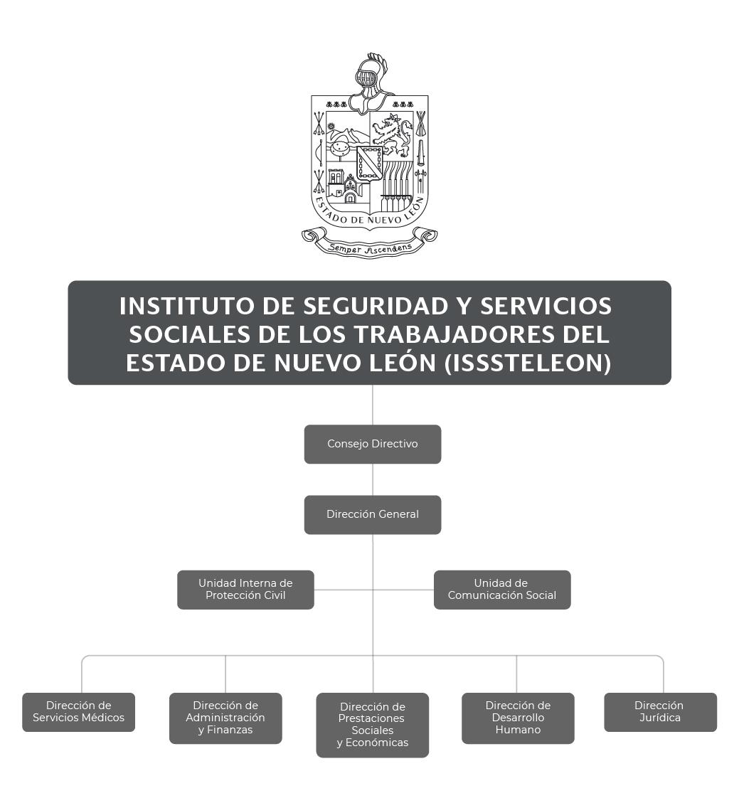 Organigrama del Instituto de Seguridad y Servicios Sociales de los Trabajadores del Estado de Nuevo León