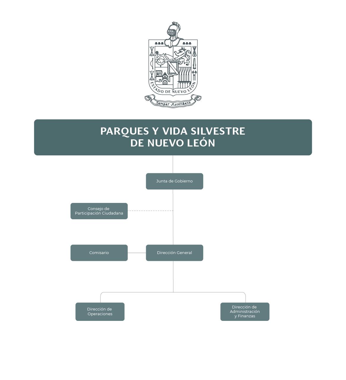 Organigrama Parques y Vida Silvestre de Nuevo León