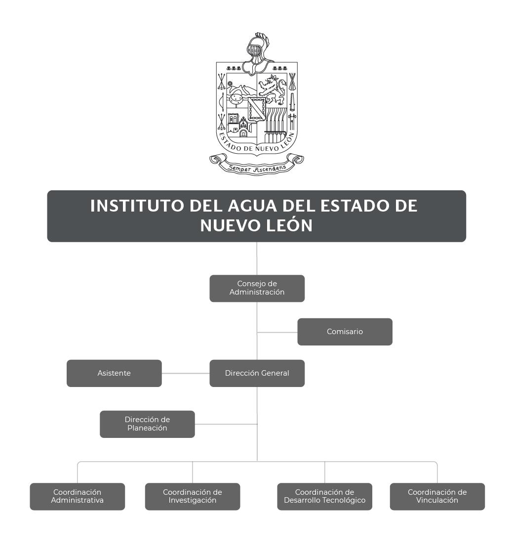 Organigrama del Instituto del Agua del Estado de Nuevo León