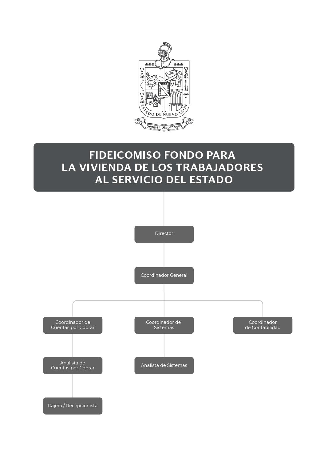 Organigrama del Fideicomiso Fondo para la Vivienda de los Trabajadores al Servicio del Estado
