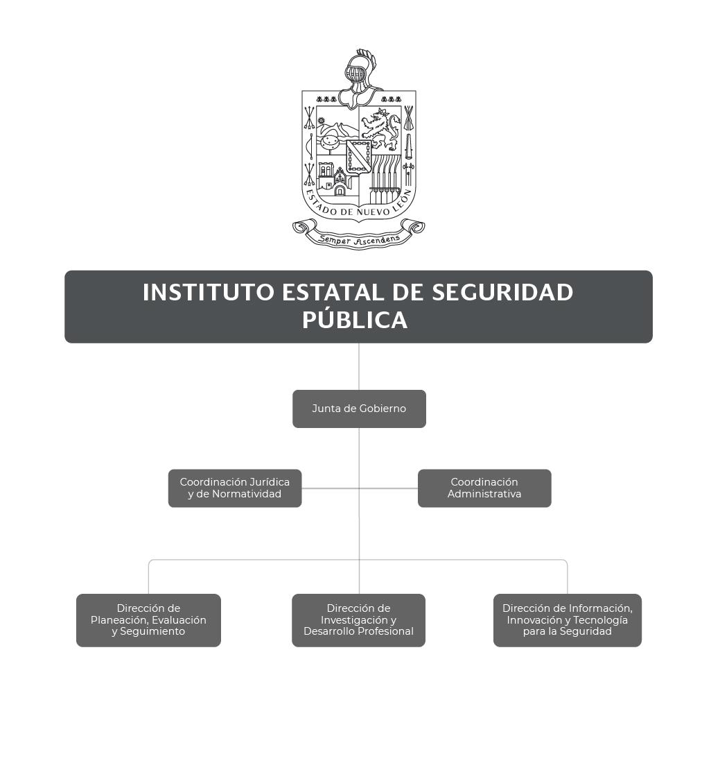 Organigrama del Instituto Estatal de Seguridad Pública