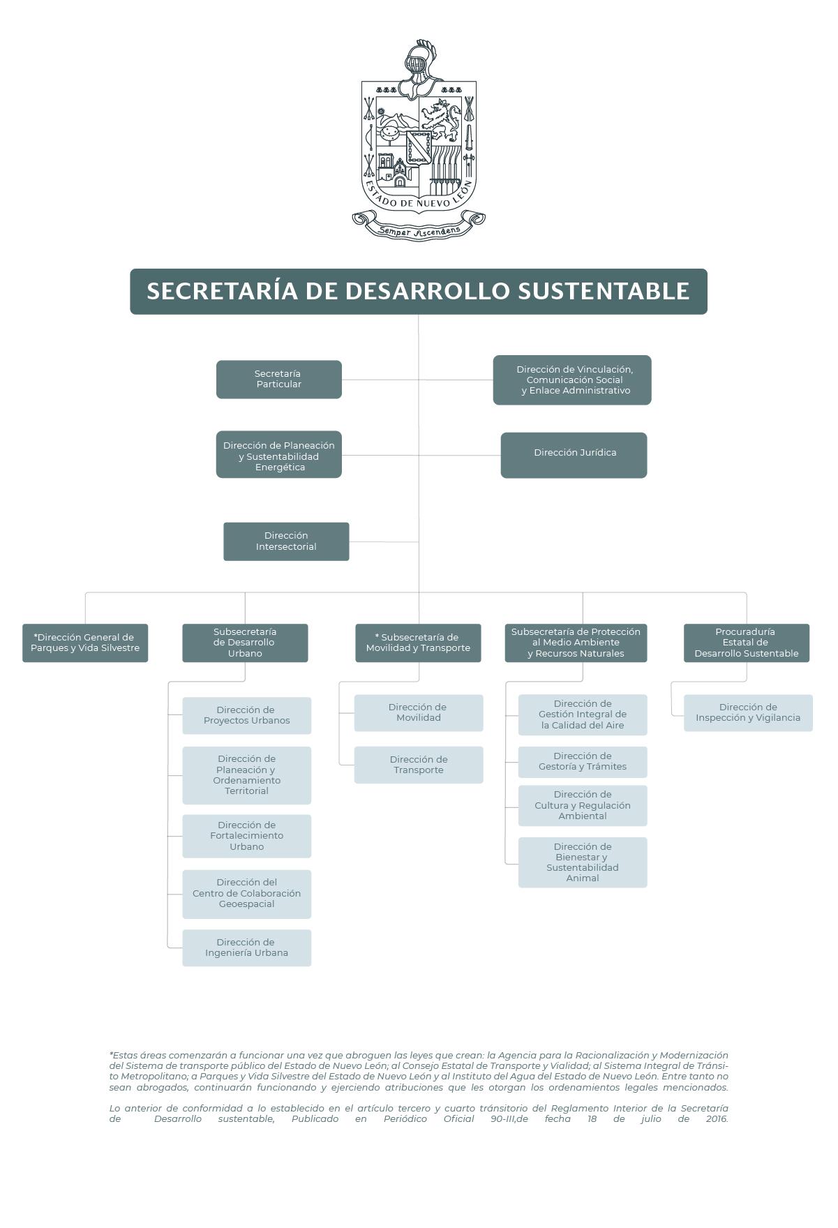Organigrama de la Secretaría de Desarrollo Sustentable