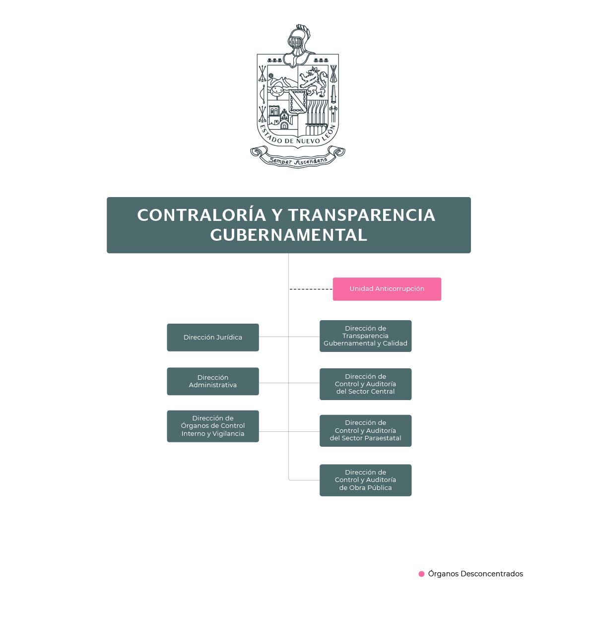 Organigrama de la Contraloría y Transparencia Gubernamental
