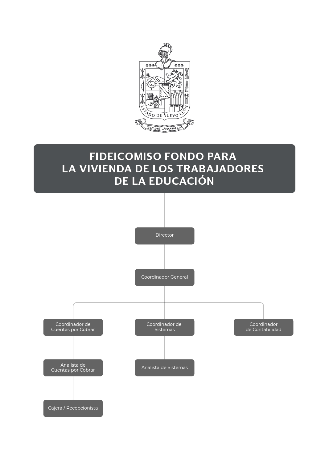 Organigrama del Fideicomiso Fondo para la Vivienda de los Trabajadores de la Educación
