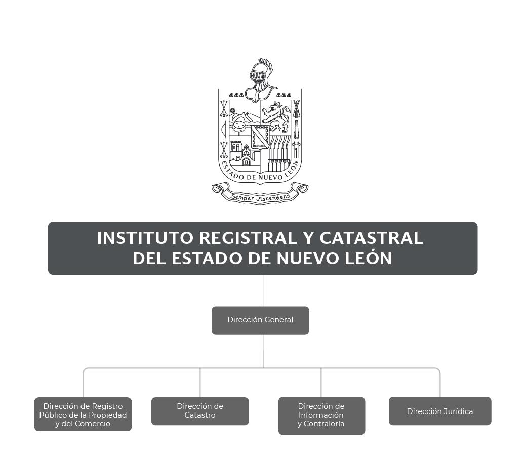 Organigrama del Instituto Registral y Catastral del Estado de Nuevo León