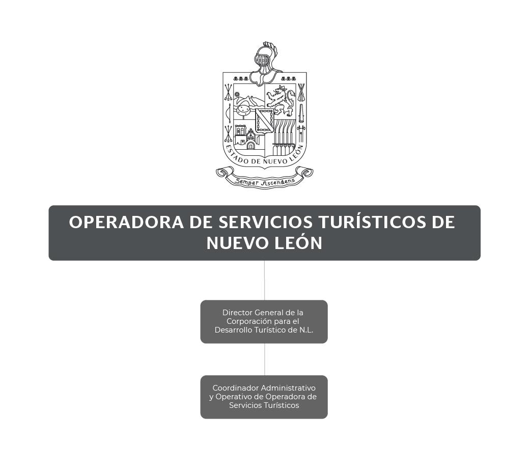 Organigrama de la Operadora de Servicios Turísticos de Nuevo León (OSETUR)