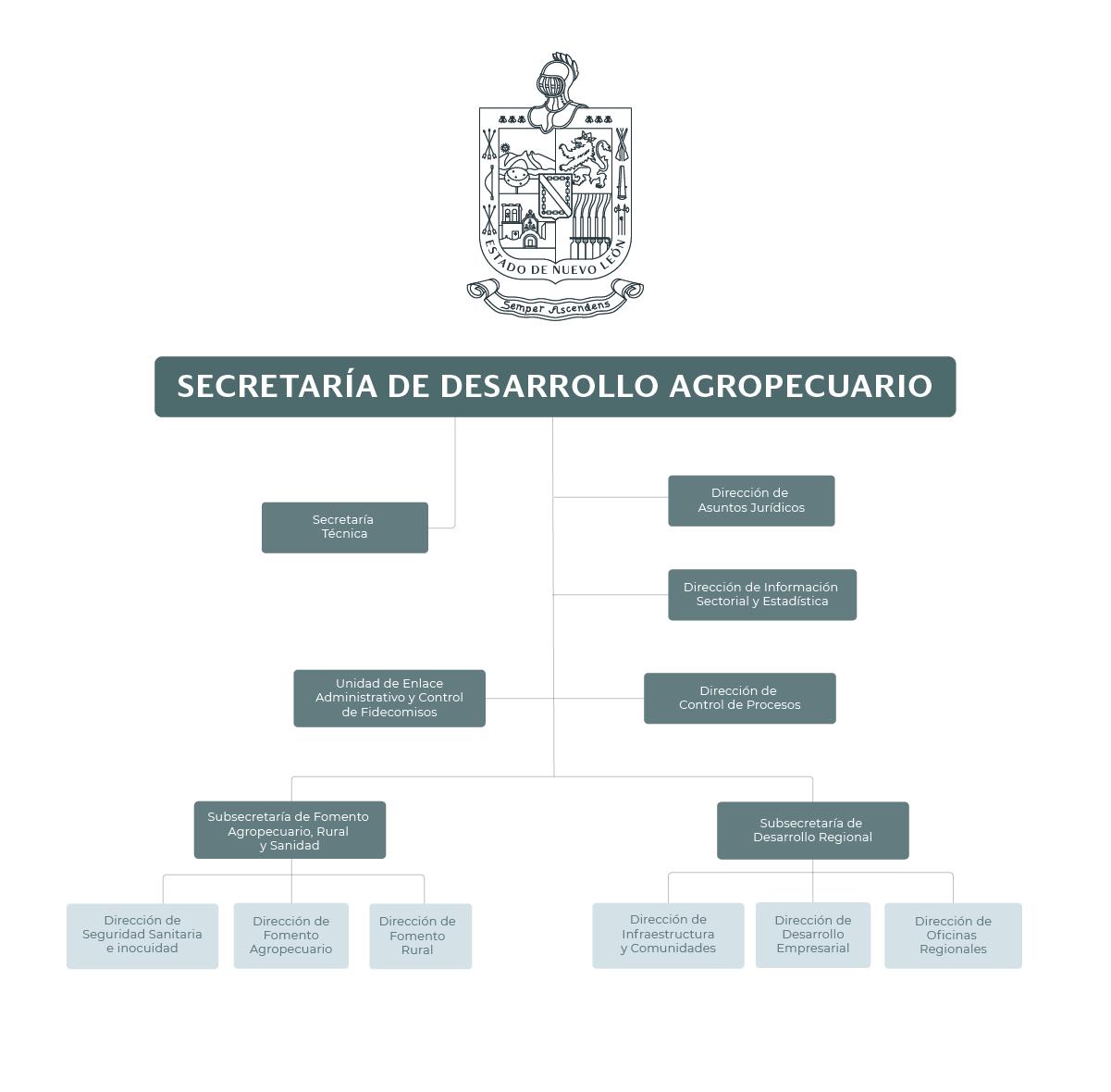 Organigrama de la Secretaría de Desarrollo Agropecuario