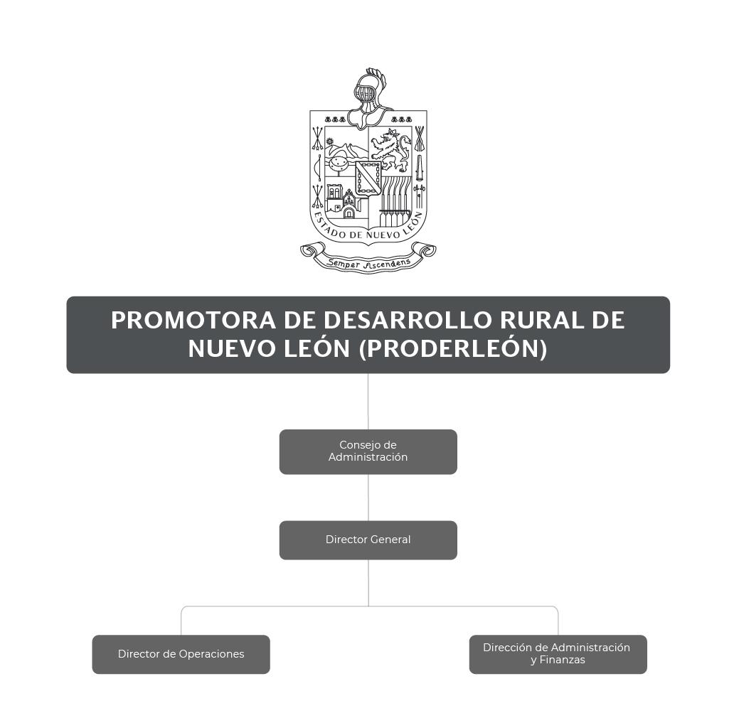 Organigrama de Promotora de Desarrollo Rural de Nuevo León (PRODERLEÓN)