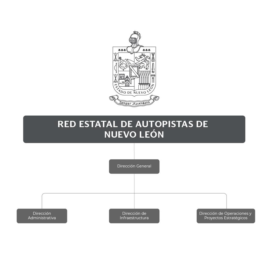 Organigrama de la Red Estatal de Autopistas de Nuevo León