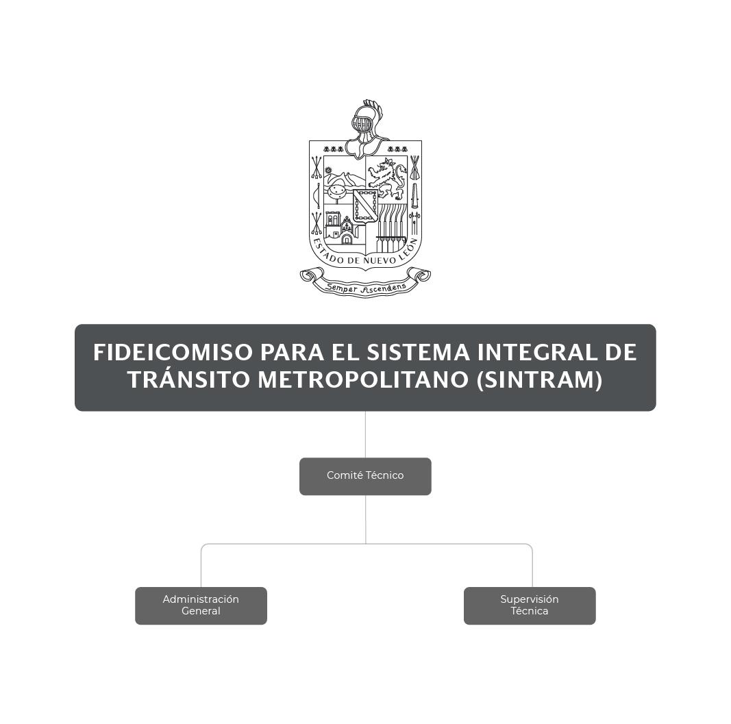 Organigrama del  Fideicomiso para el Sistema Integral de Tránsito Metropolitano