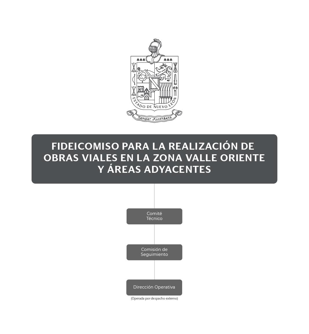 Organigrama del Fideicomiso para la Realización de Obras Viales en la Zona Valle Oriente y Áreas Adyacentes