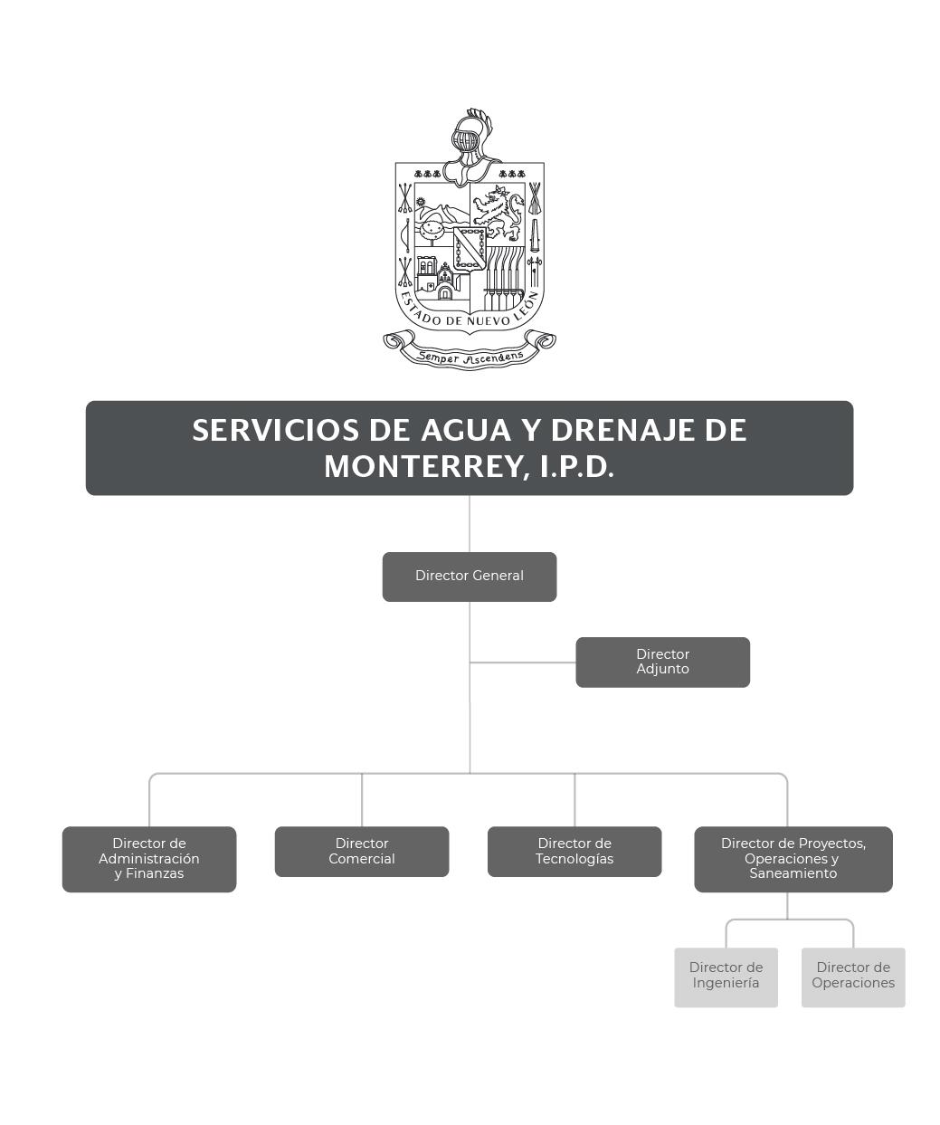 Organigrama de Servicios de Agua y Drenaje de Monterrey, I.P.D.