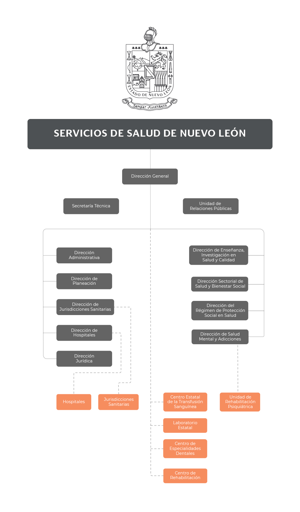 Servicios de Salud de Nuevo León