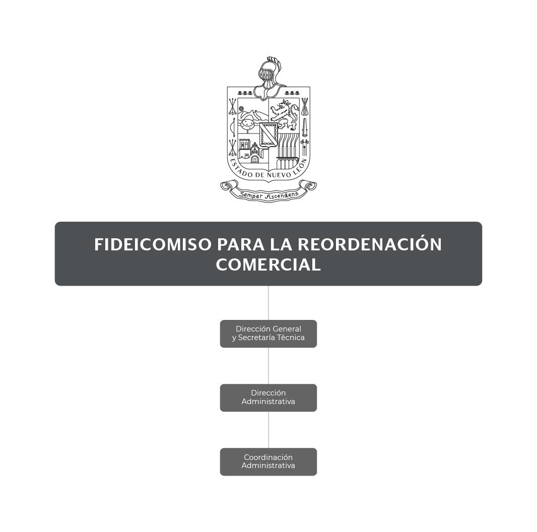 Organigrama del Fideicomiso para la Reordenación Comercial