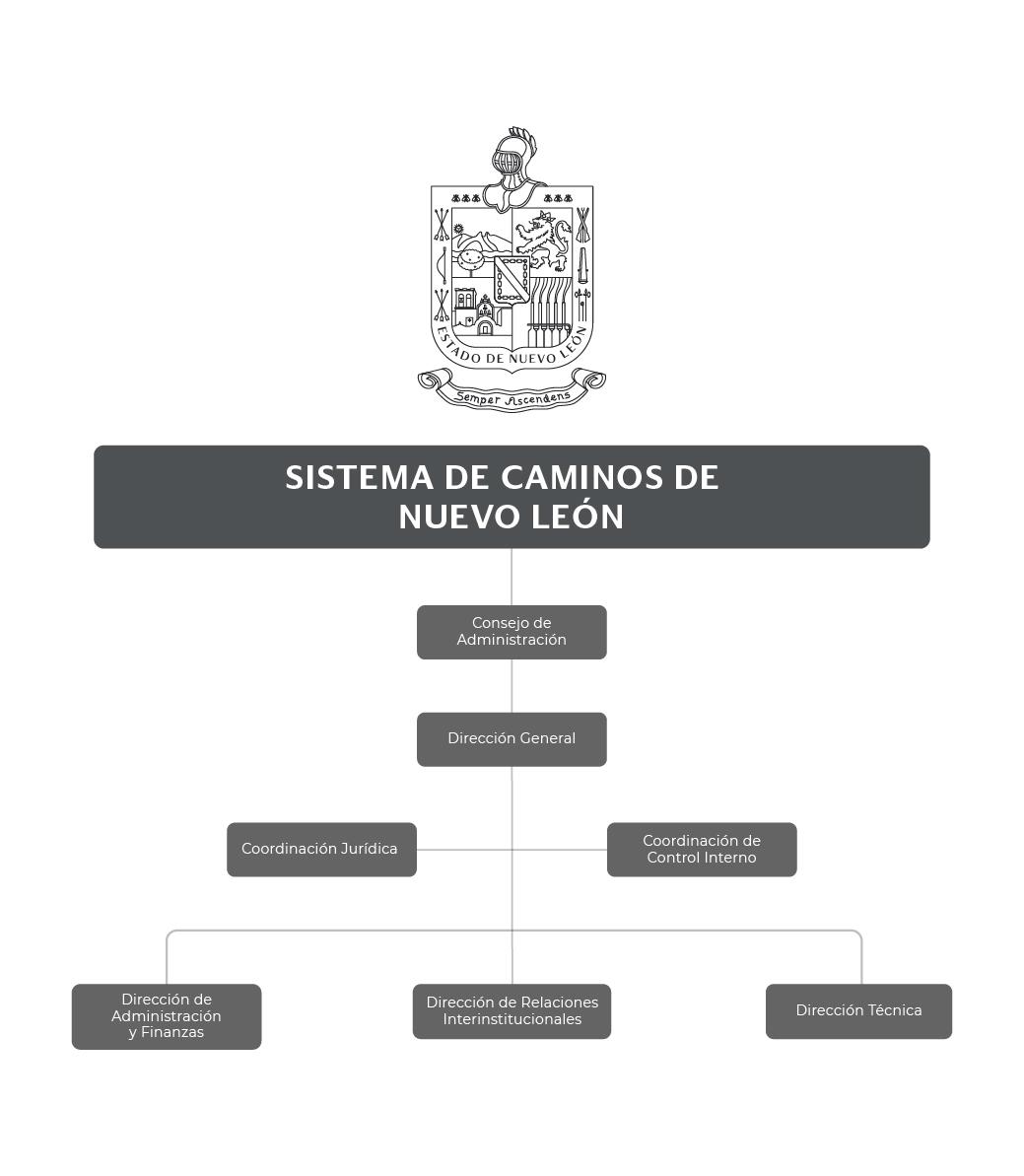 Organigrama de Sistema de Caminos de Nuevo León