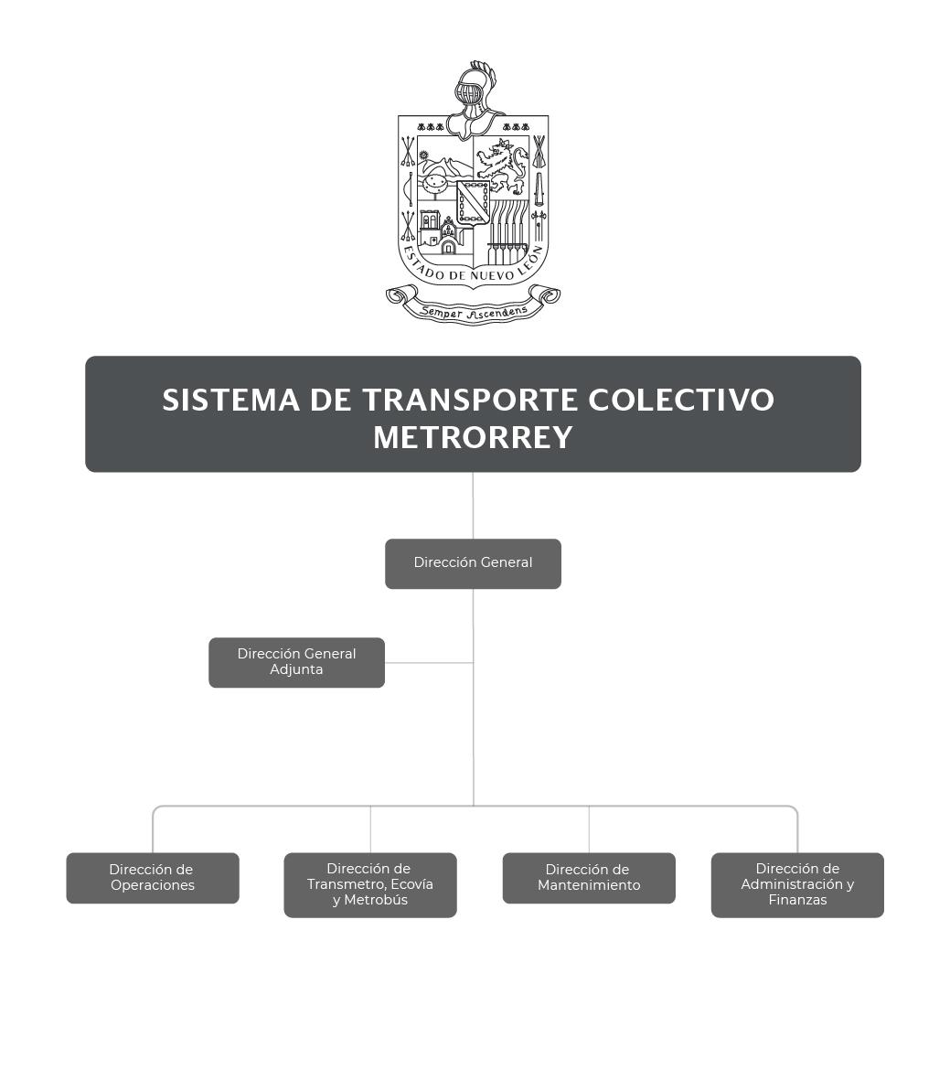 Organigrama del  Sistema de Transporte Colectivo (METRORREY)