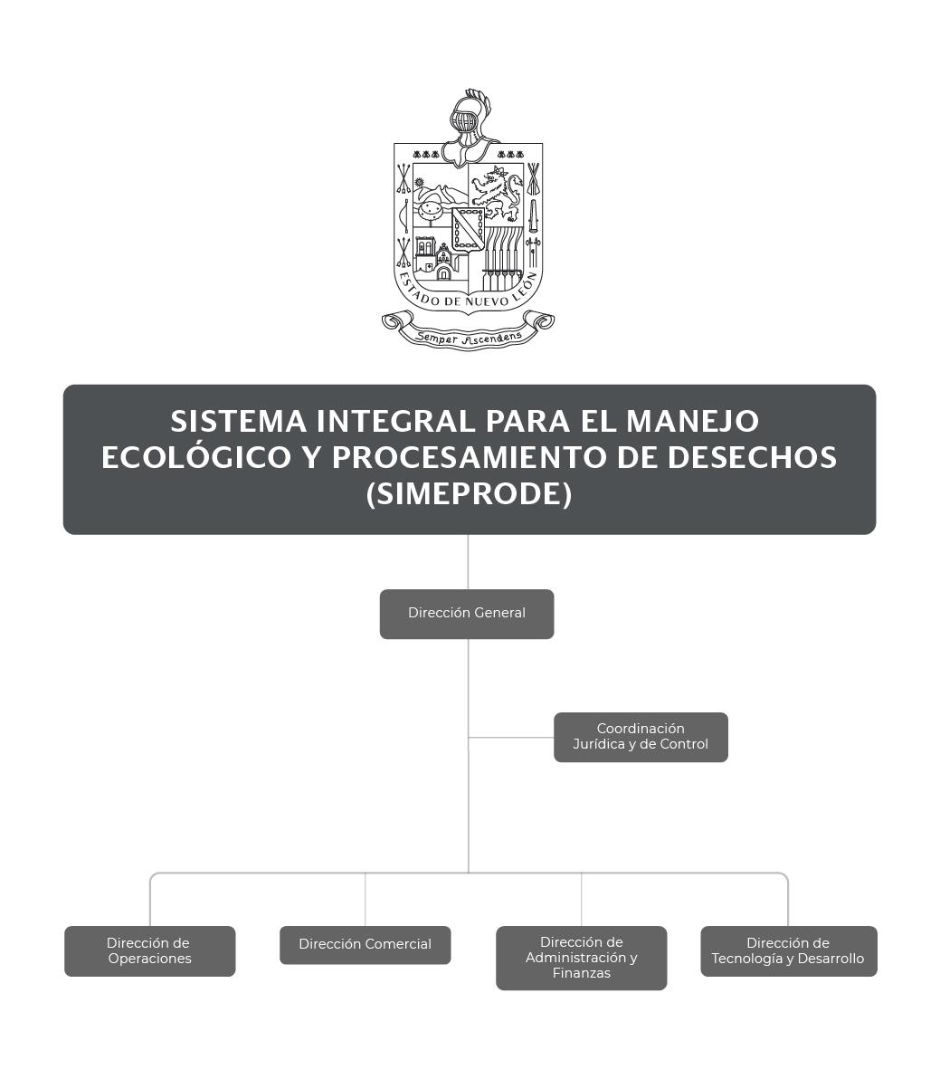 Organigrama del Sistema Integral para el Manejo Ecológico y Procesamiento de Desechos (SIMEPRODE)