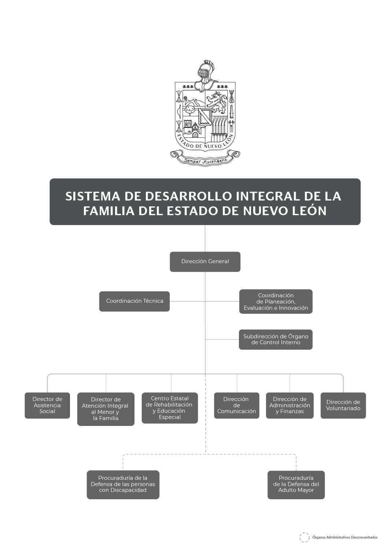 Organigrama del Sistema para el Desarrollo Integral de la Familia del Estado de N.L. DIF