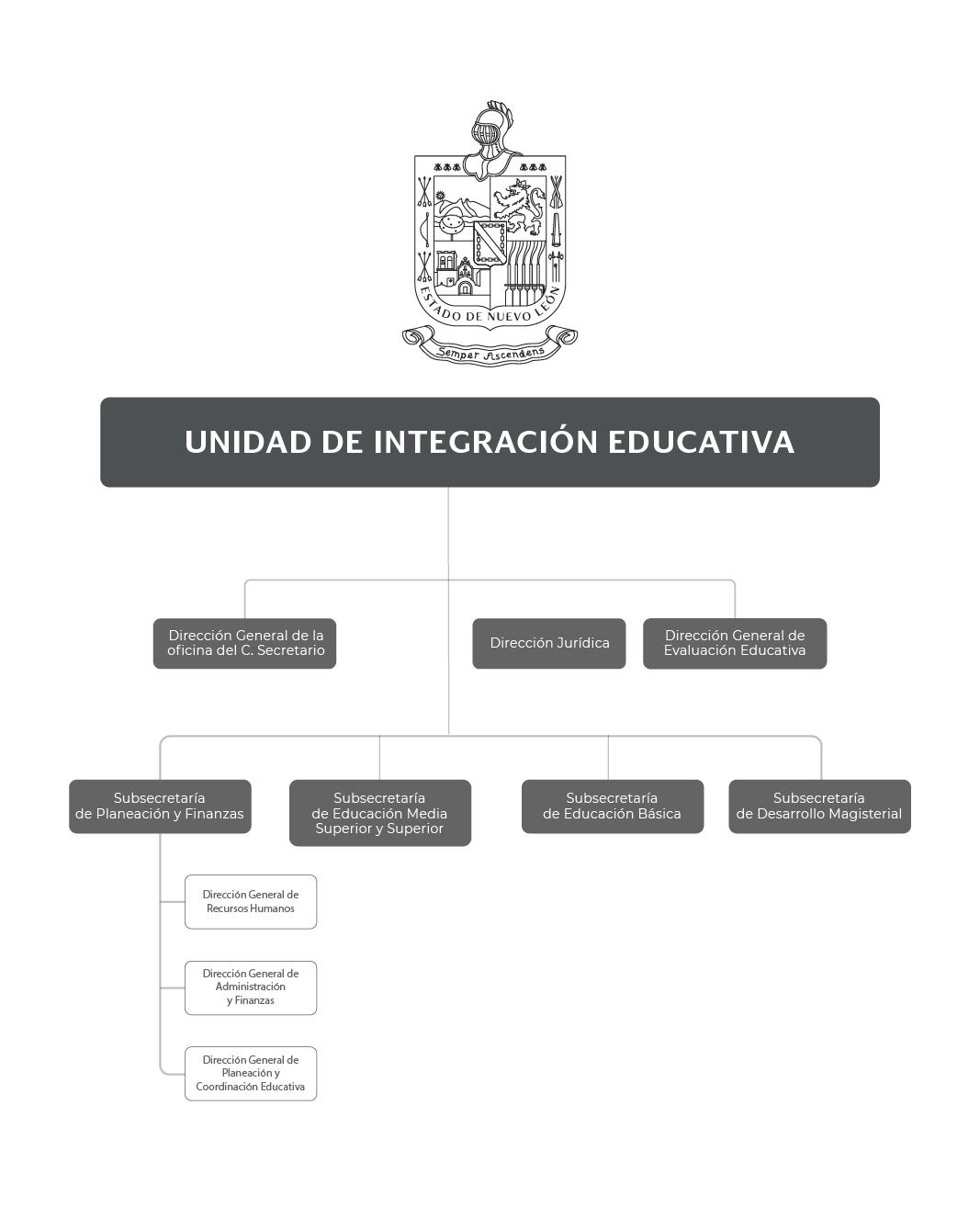 Organigrama de la Unidad de Integración Educativa