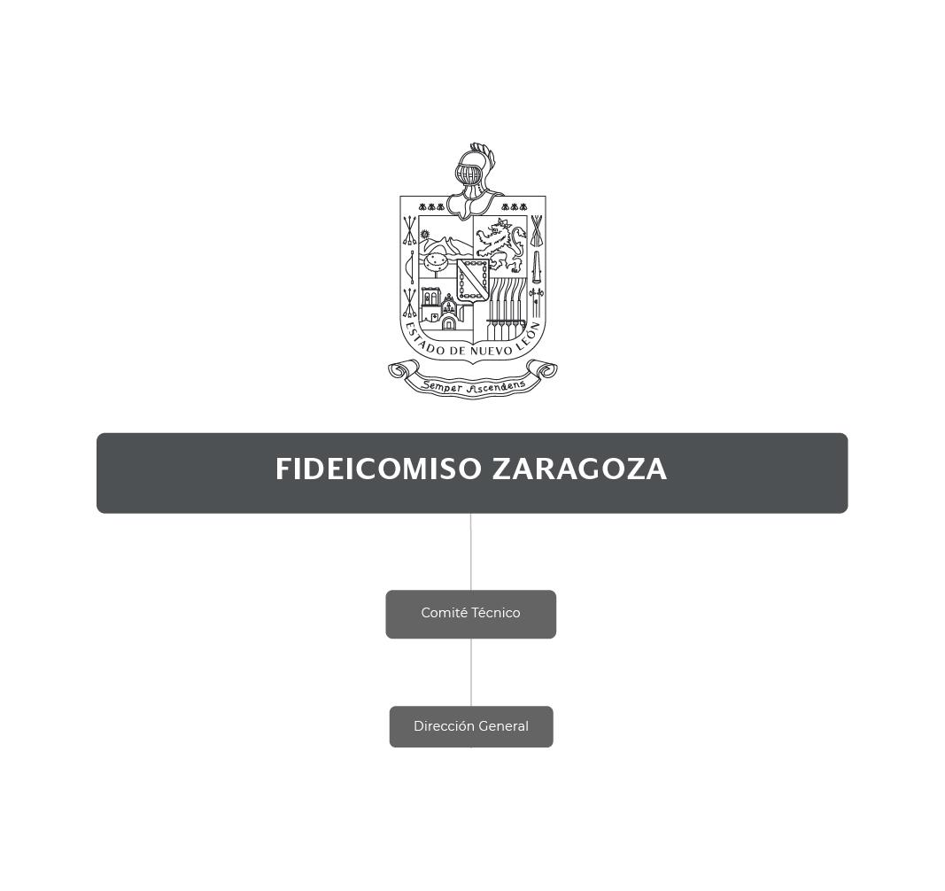 Organigrama del Fideicomiso Zaragoza