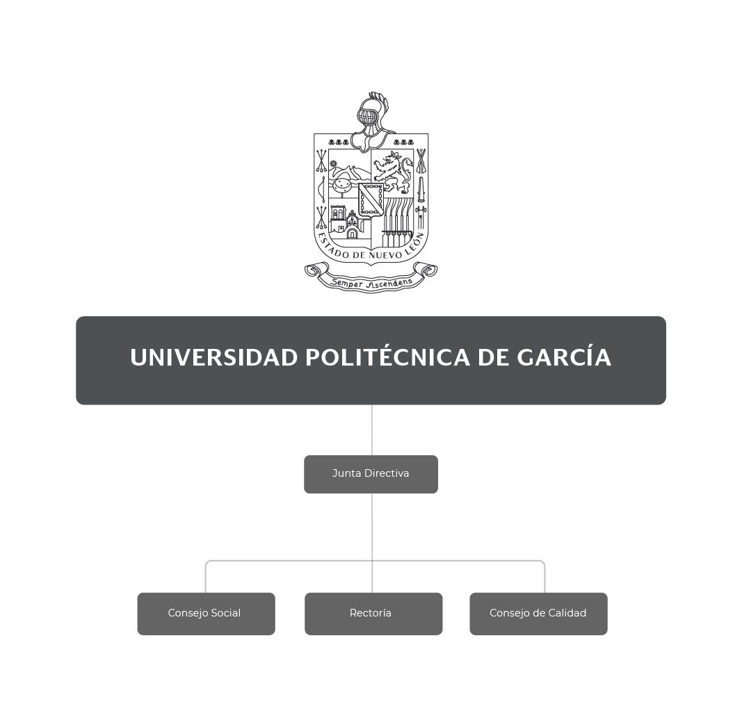 Organigrama de la Universidad Politécnica de García