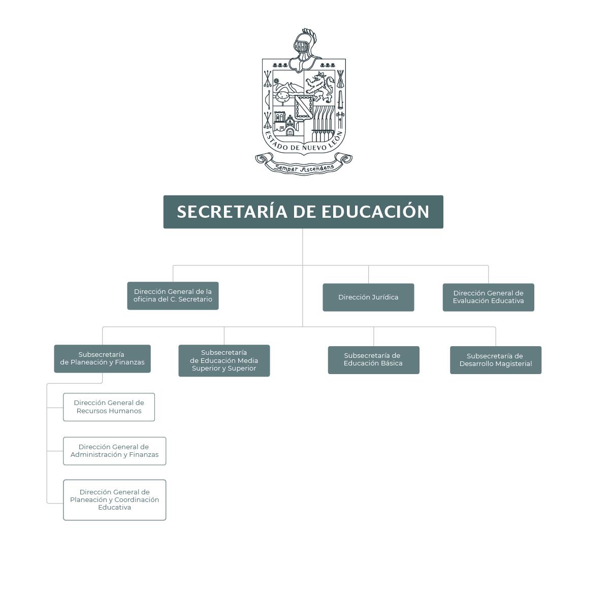 Organigrama de la Secretaría de Educación