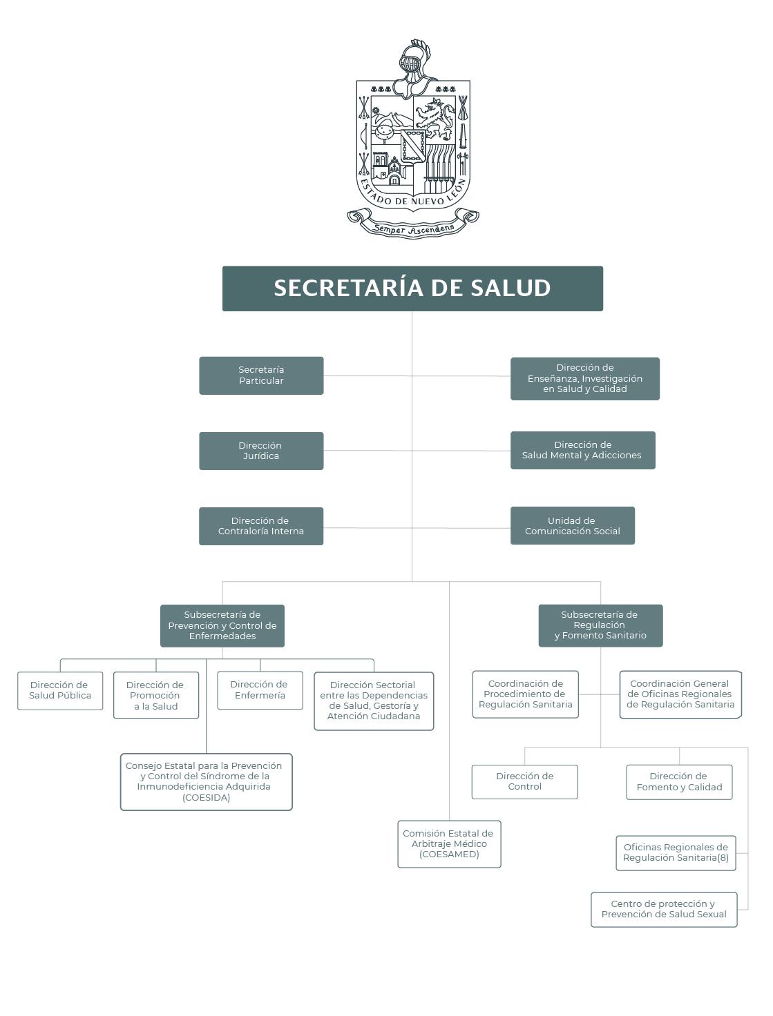 Organigrama de la Secretaría de Salud