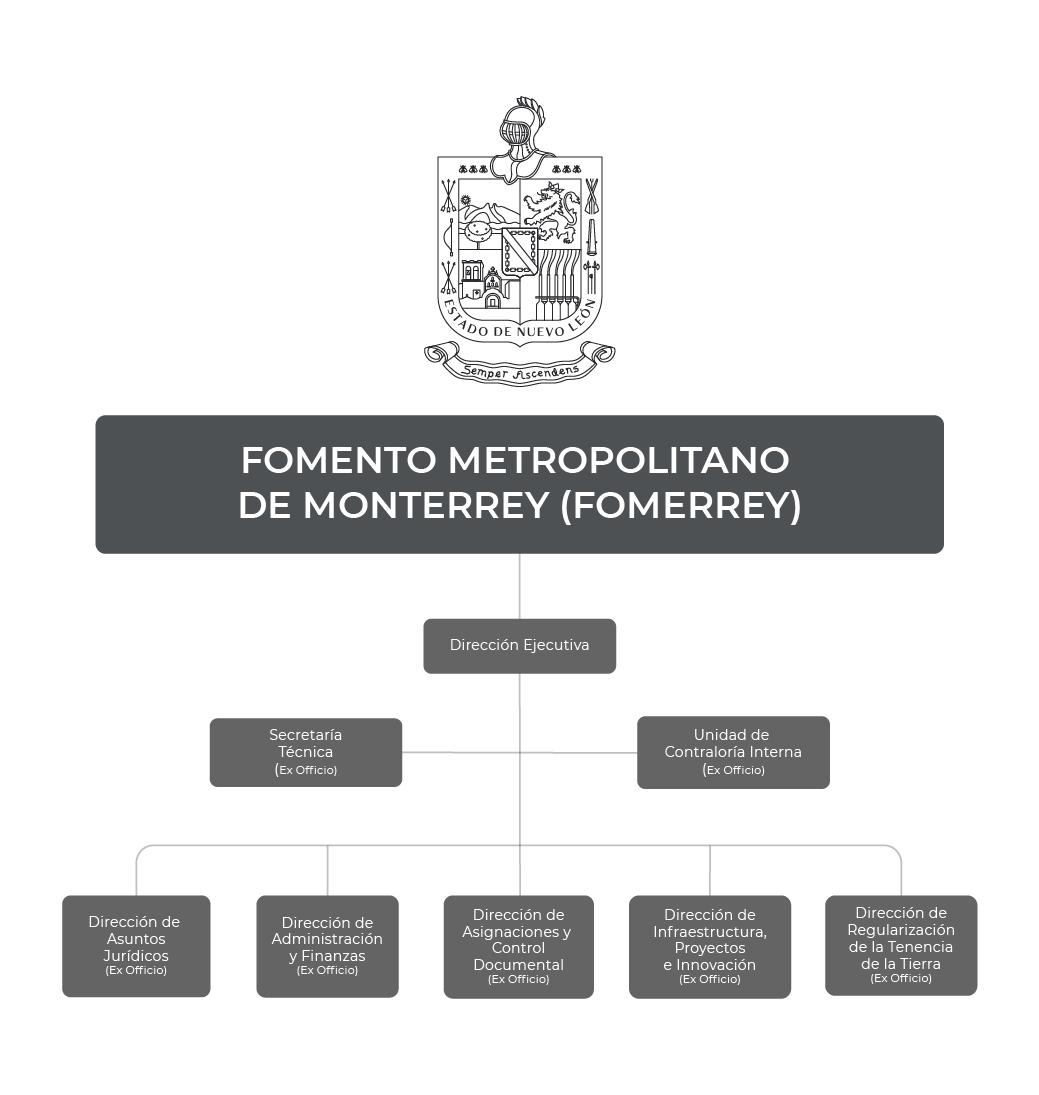 Organigrama del Fideicomiso Fomento Metropolitano de Monterrey (FOMERREY)
