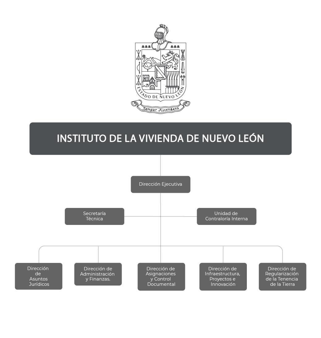Organigrama del Instituto de la Vivienda de Nuevo León